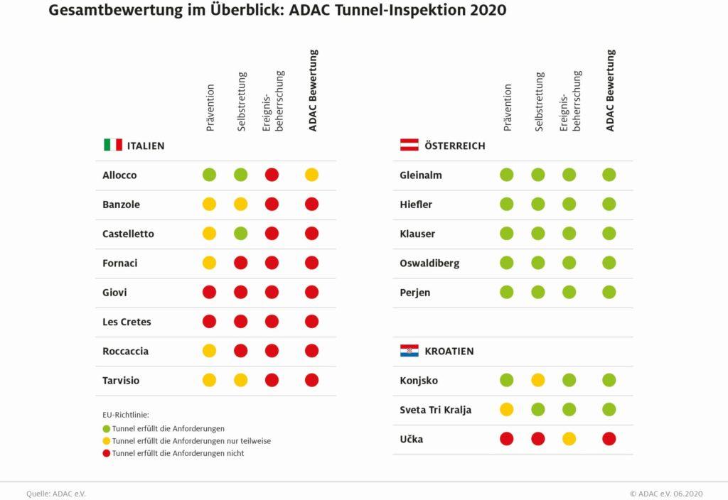 Ergebnisse ADAC Tunnel-Inspektion 2020