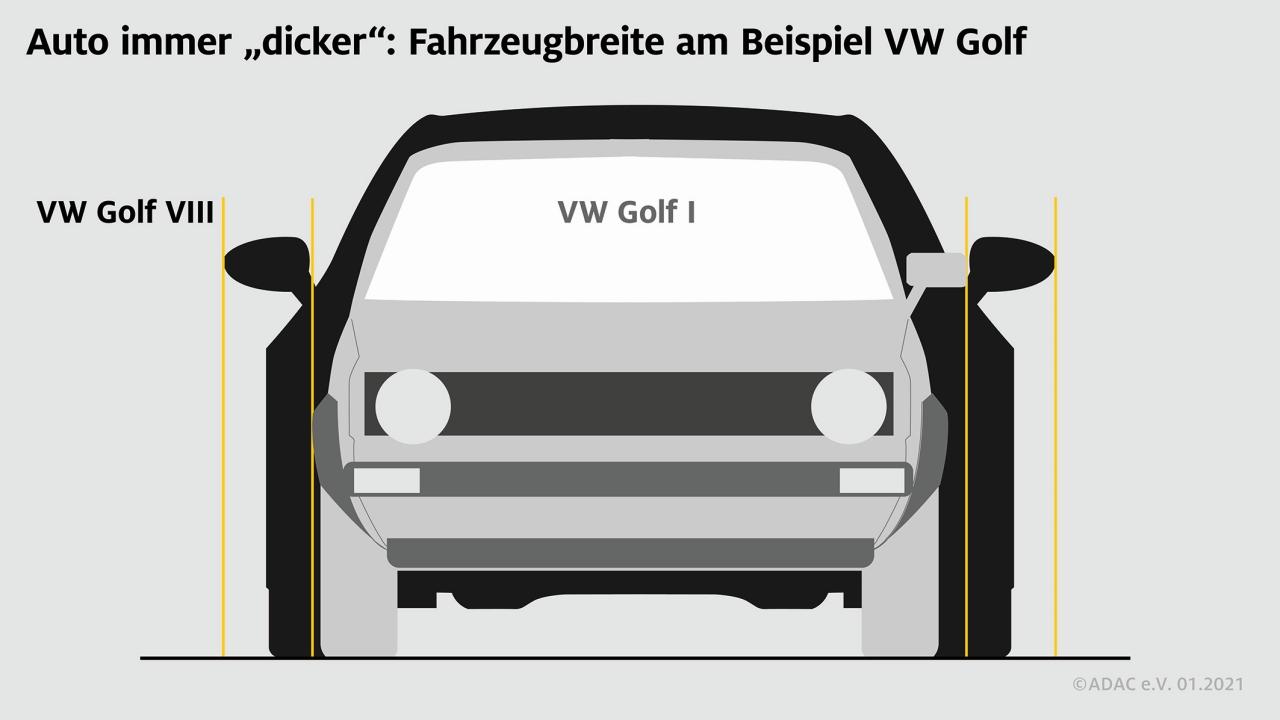 Fahrzeugbreite über die Jahre am Beispiel Golf
