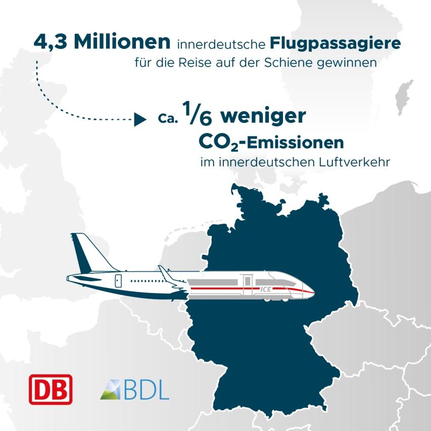 Klimaschutz-Aktionsplan Deutsche Bahn und Luftverkehr